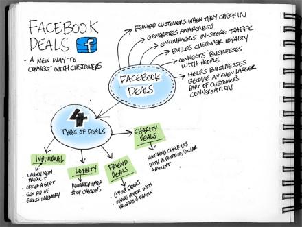 Facebook Deals Mind Map